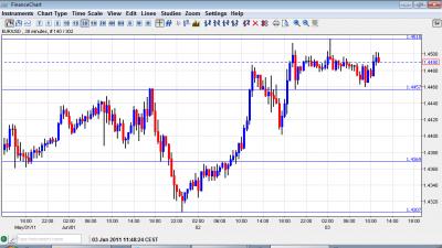 Euro to Dollar Chart June 3 2011