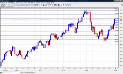 Euro to dollar chart June 6-10