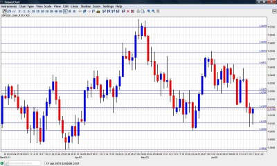 GBP USD Chart June 20 24 2011