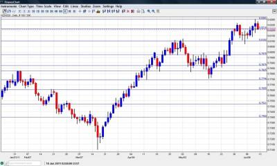 NZD USD Chart June 13 17