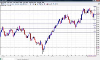 NZD USD Chart  June 20 24 2011