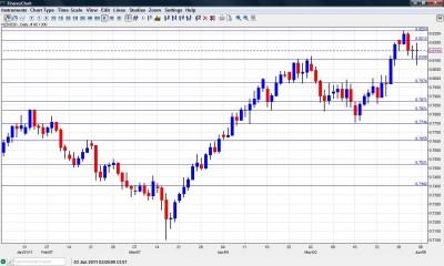 NZD USD chart  June 6 10 2011