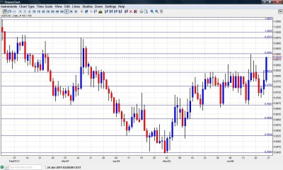 USD CAD Chart  June 27 July 1 2011