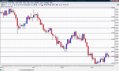 USD/CHF Chart June 20 24 2011