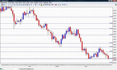USD CHF Chart June 27 July 1 2011