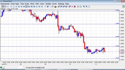 EUR USD Chart June 13 2011