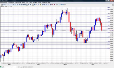 Euro to Dollar Chart  June 13 17 2011