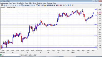 euro to dollar chart june 2 2011