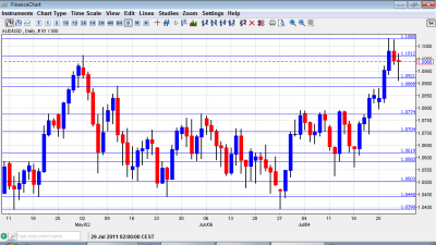 AUD USD Chart August 1 5 2011