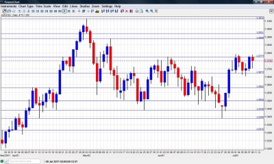 AUD to USD Chart July 11 15 2011
