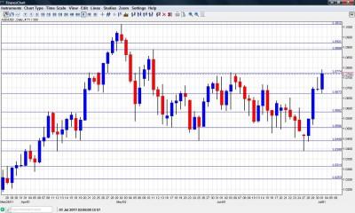 AUD USD Chart July 4 8 2011