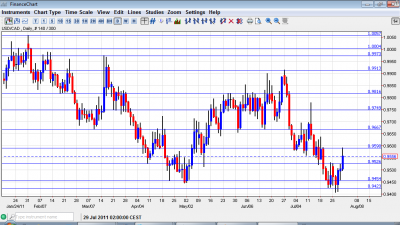USD CAD Chart August 1 5 2011