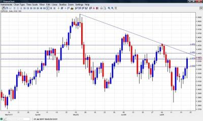 EUR USD Approaching Long Term Resistance July 21
