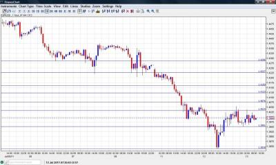 EUR USD Chart July 13 2011