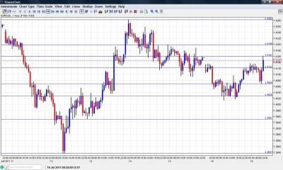 EUR USD Chart July 18 2011