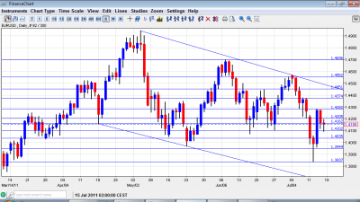 EUR USD Chart July 18 22 2011
