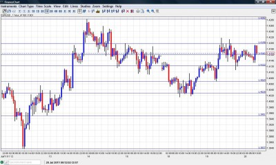 EUR USD Chart July 20 2011
