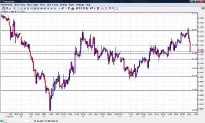 EUR USD Chart July 21 2011