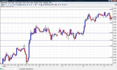 EUR USD Chart July 27 2011