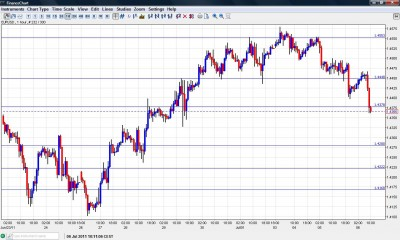 EUR USD Chart July 6 2011