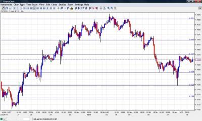 EUR USD Chart July 8 2011