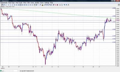 EUR USD Chart  July 22 2011