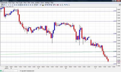 EUR USD Chart  July 11 2011