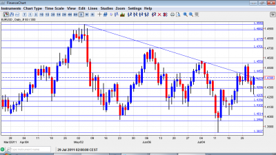 Euro to Dollar Chart August 1 5 2011