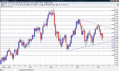 EUR/USD Chart  July 11 15 2011