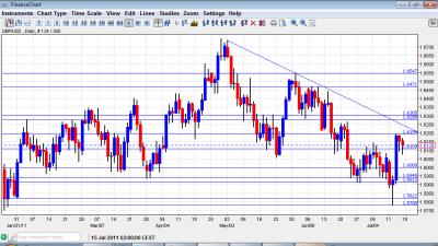 GBP USD Chart  July 18 22 2011