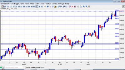 NZD USD Chart August 1 5 2011