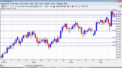 NZD USD Chart July 18 22 2011