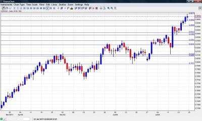 NZD USD Chart July 25 29 2011