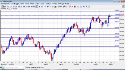 NZD USD Chart July 4 8 2011