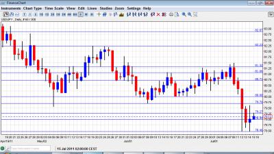 USD JPY Chart July 18 22 2011