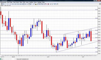 USD JPY Chart July 11 14 2011