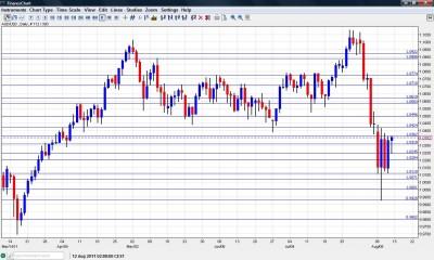 Australian Dollar Chart August 15 19 2011