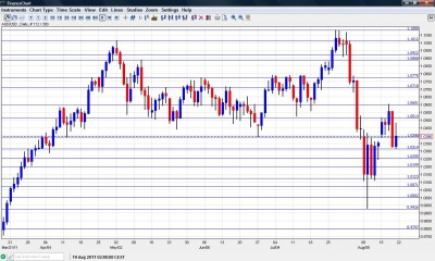 AUD USD Chart August 22 26 2011