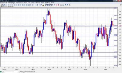 GBP/USD Chart August 22 26 2011