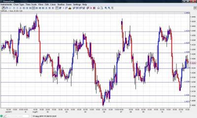EUR USD Chart August 11 2011