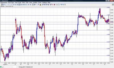 EUR USD Chart August 18 2011