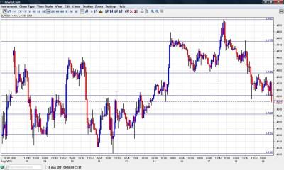 EUR USD Chart August 19 2011
