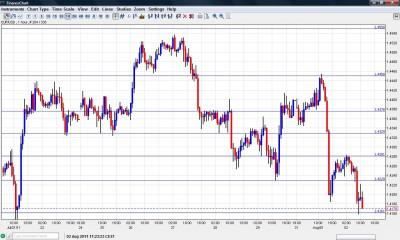 EUR USD Chart August 2 2011