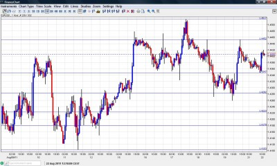 EUR USD Chart August 22 2011