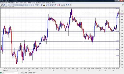 EUR USD Chart August 23 2011