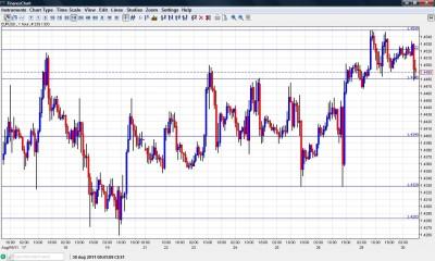EUR USD Chart August 30 2011