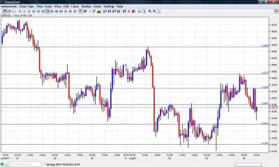 EUR USD Chart August 4 2011