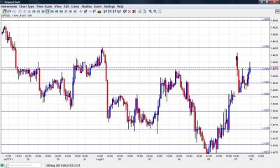 EUR USD Chart August 8 2011