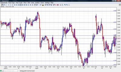EUR USD Chart August 9 2011