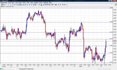 EUR USD Chart August 3 2011